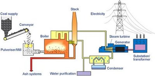 How Electricity is Made - Energy Resources